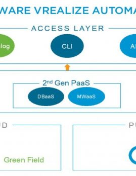 What's new in vRealize Automation 7.5