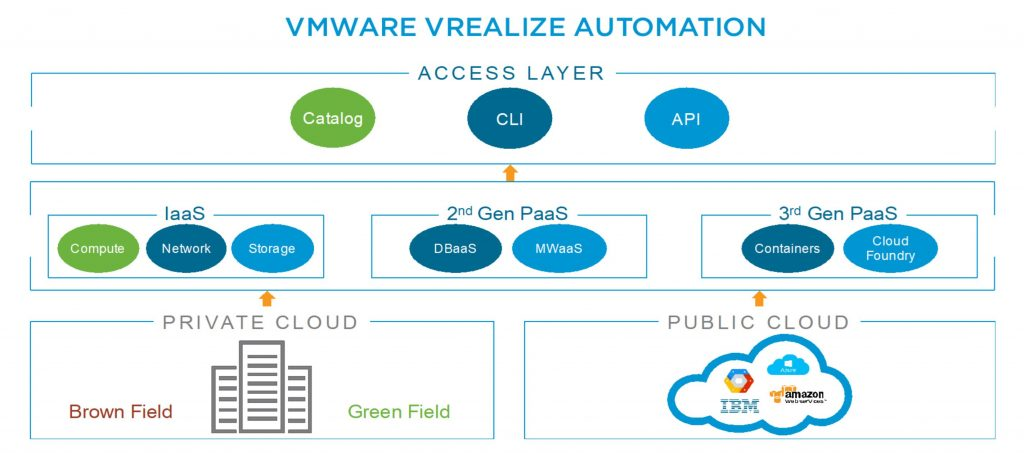 What's new in vRealize Automation 7 5 - vCloud Vision