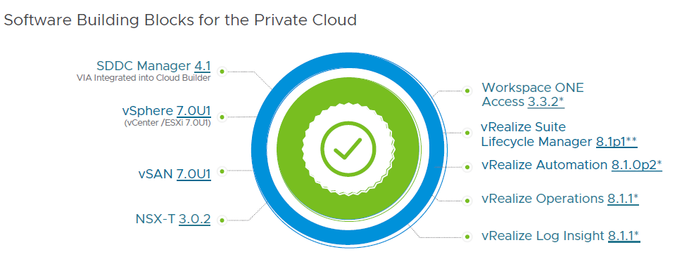 VMware Cloud Foundation 4.1 Building Blocks