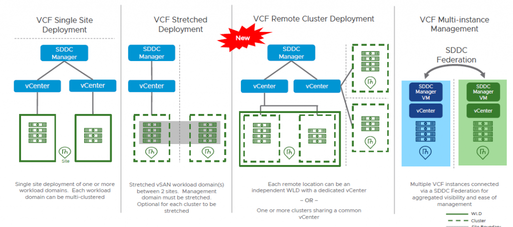 VMware Cloud Foundation (VCF) deployment models