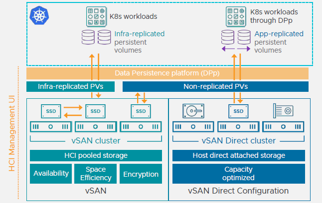VMware vSAN Direct Configuration