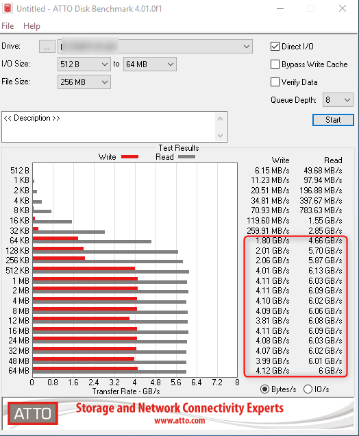 Atto Disk Benchmark quick test